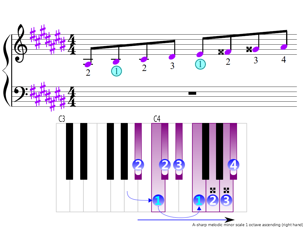 Figure 3. Ascending of the A-sharp melodic minor scale 1 octave (right hand)