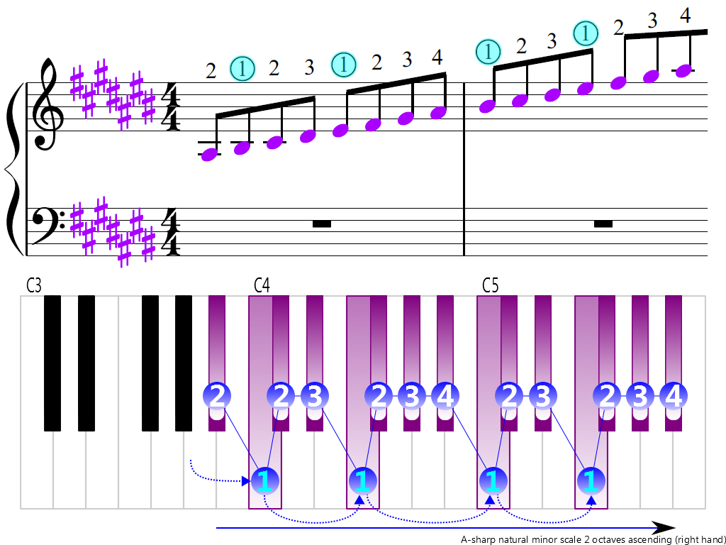 Figure 3. Ascending of the A-sharp natural minor scale 2 octaves (right hand)