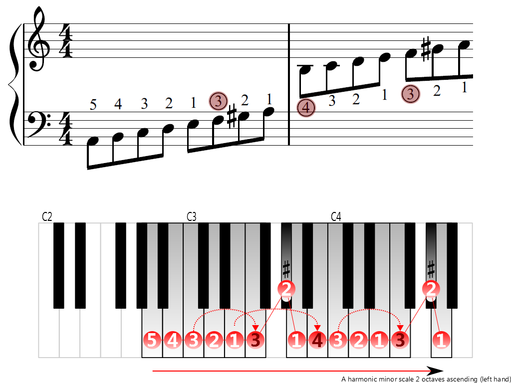 Figure 3. Ascending of the A harmonic minor scale 2 octaves (left hand)