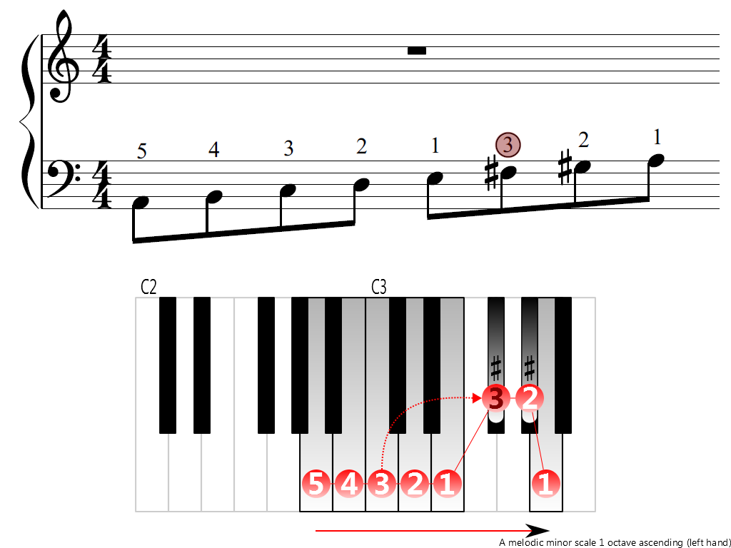Figure 3. Ascending of the A melodic minor scale 1 octave (left hand)