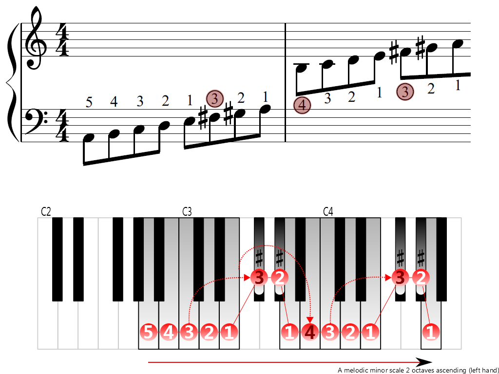 Figure 3. Ascending of the A melodic minor scale 2 octaves (left hand)