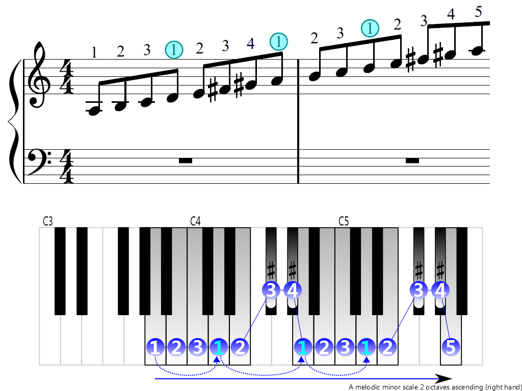 Figure 3. Ascending of the A melodic minor scale 2 octaves (right hand)