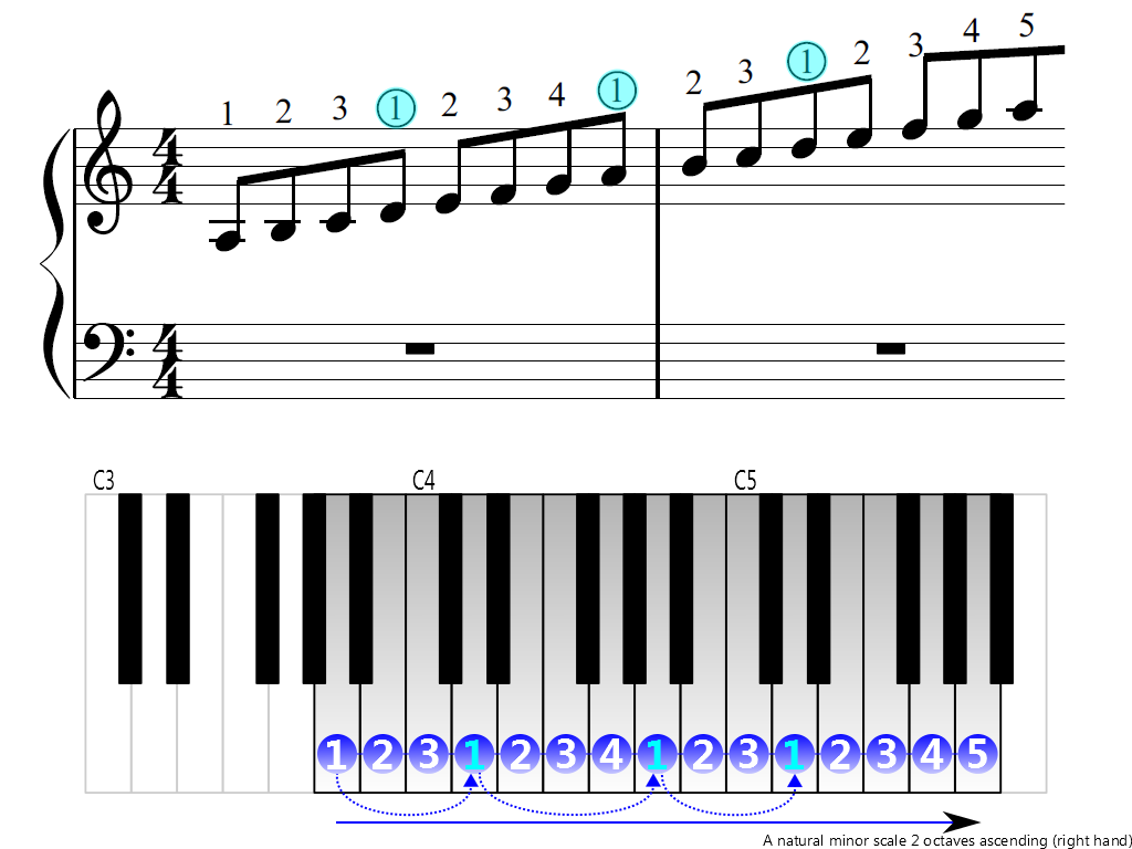 Figure 3. Ascending of the A natural minor scale 2 octaves (right hand)