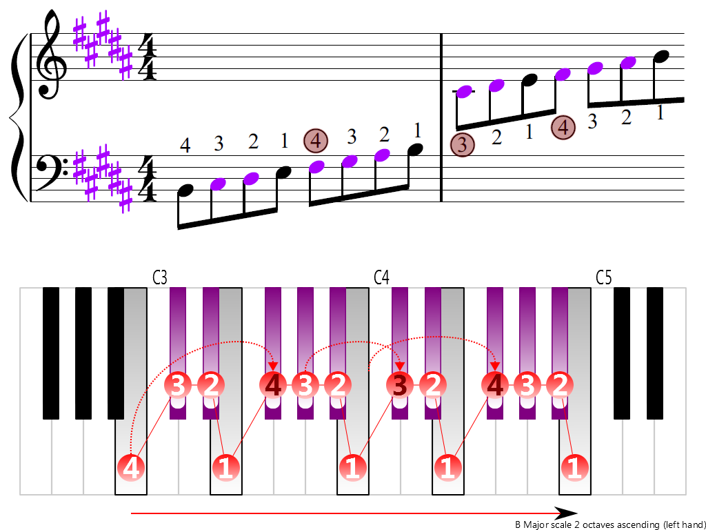 Figure 3. Ascending of the B Major scale 2 octaves (left hand)