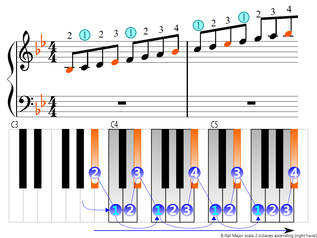 Figure 3. Ascending of the B-flat Major scale 2 octaves (right hand)