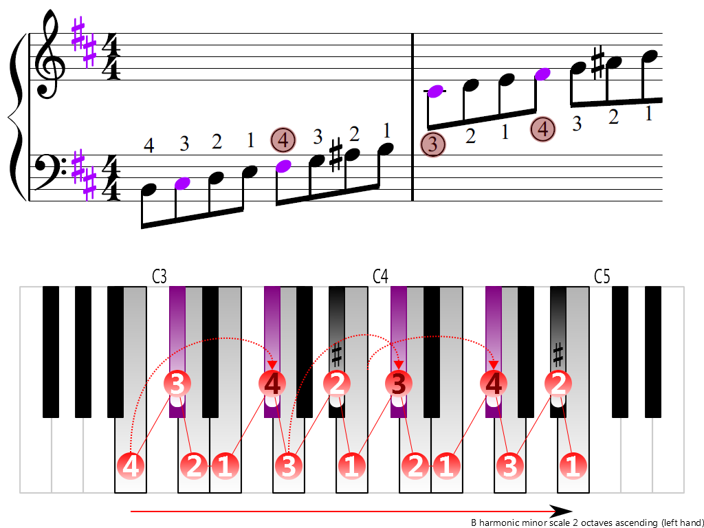 Figure 3. Ascending of the B harmonic minor scale 2 octaves (left hand)