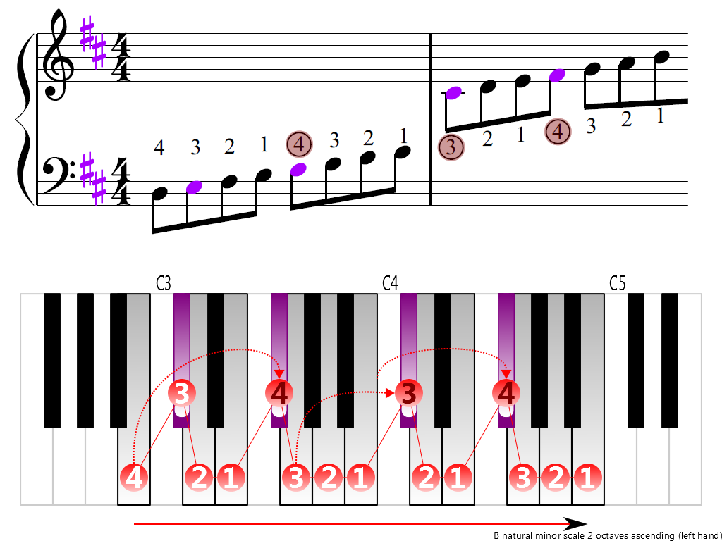 Figure 3. Ascending of the B natural minor scale 2 octaves (left hand)