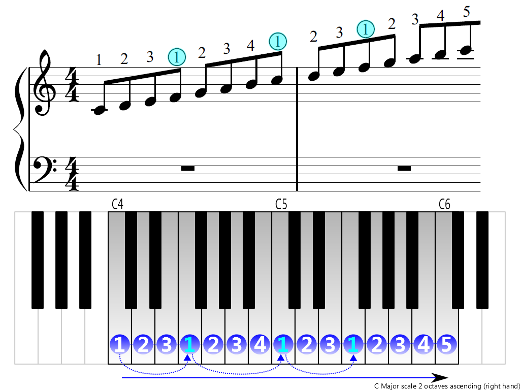 Figure 3. Ascending of the C Major scale 2 octave (right hand)