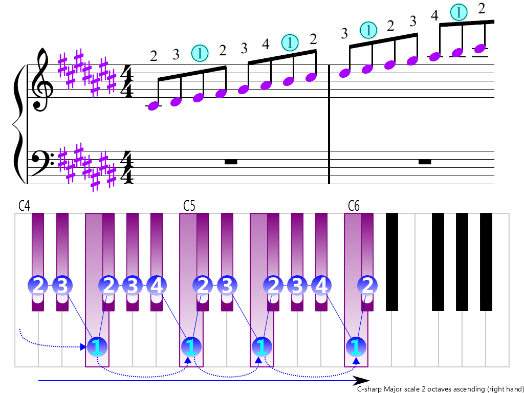 Figure 3. Ascending of the C-sharp Major scale 2 octaves (right hand)