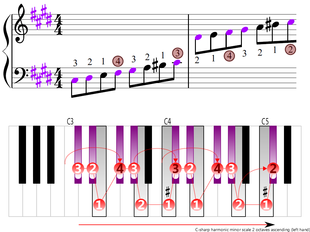Figure 3. Ascending of the C-sharp harmonic minor scale 2 octaves (left hand)