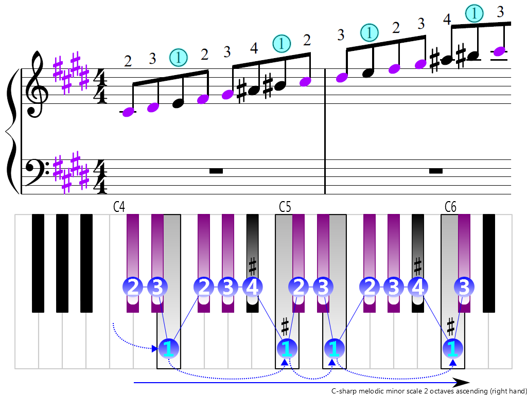 Figure 3. Ascending of the C-sharp melodic minor scale 2 octaves (right hand)