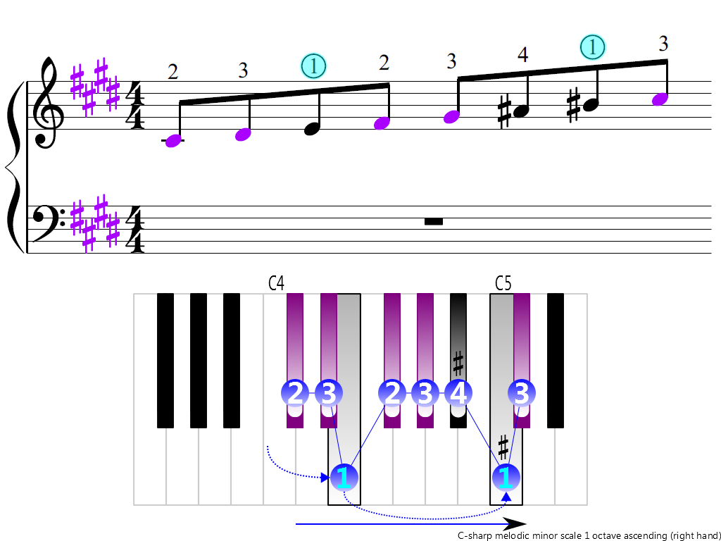 Figure 3. Ascending of the C-sharp melodic minor scale 1 octave (right hand)
