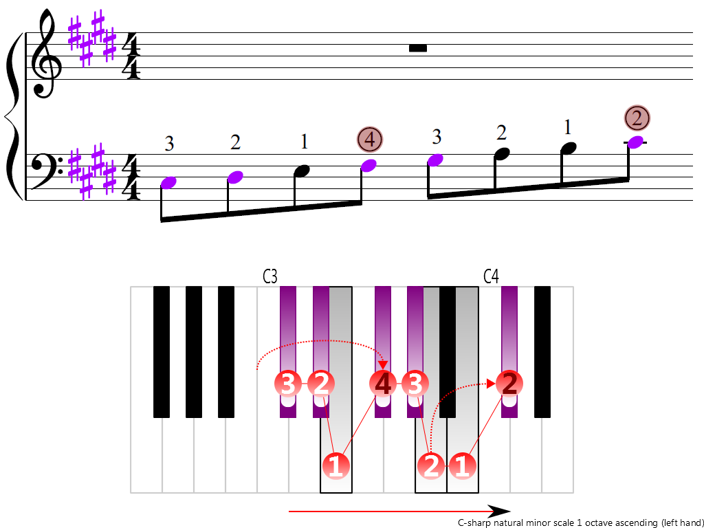 Figure 3. Ascending of the C-sharp natural minor scale 1 octave (left hand)