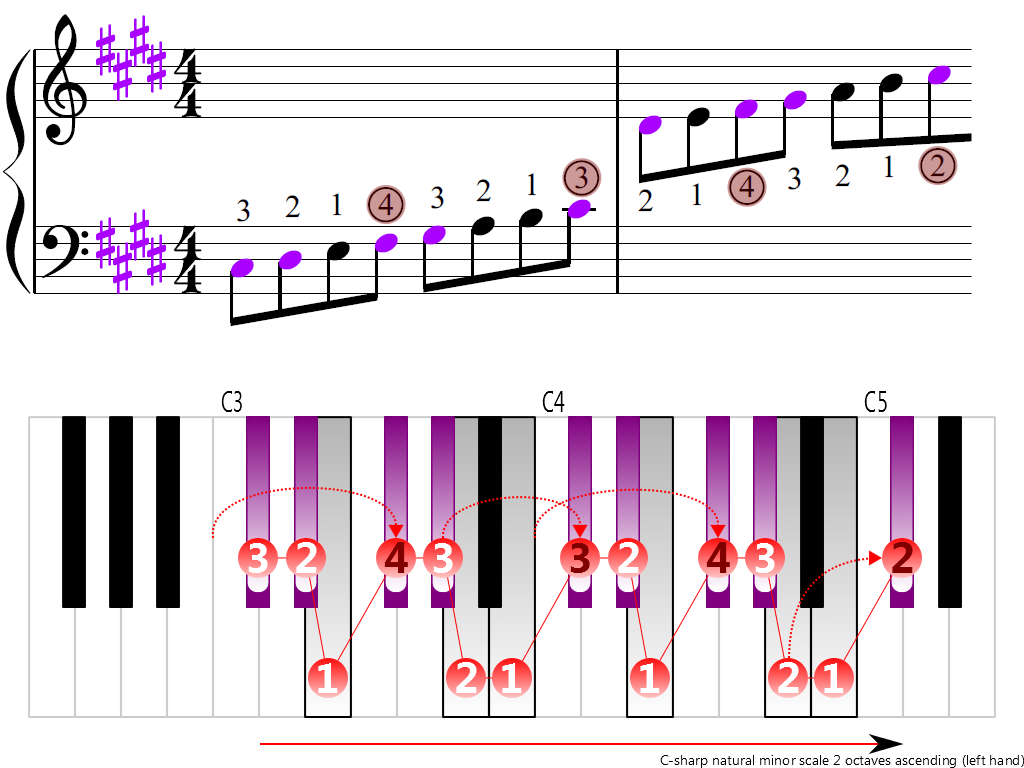 Figure 3. Ascending of the C-sharp natural minor scale 2 octaves (left hand)