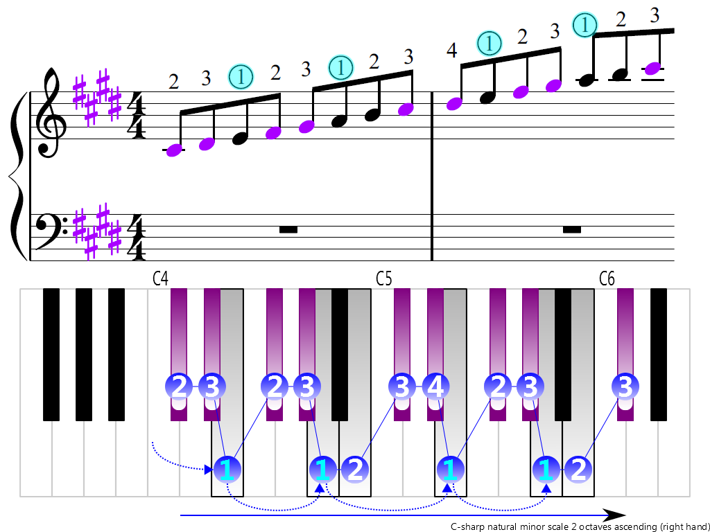 Figure 3. Ascending of the C-sharp natural minor scale 2 octaves (right hand)