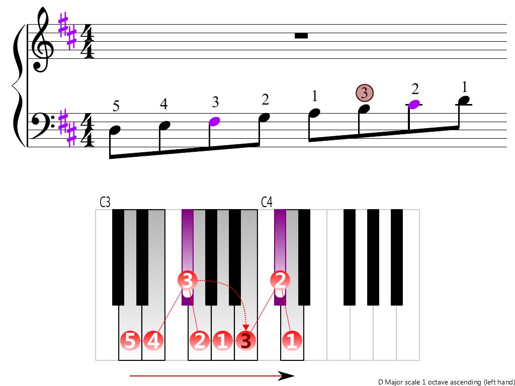 Figure 3. Ascending of the D Major scale 1 octave (left hand)