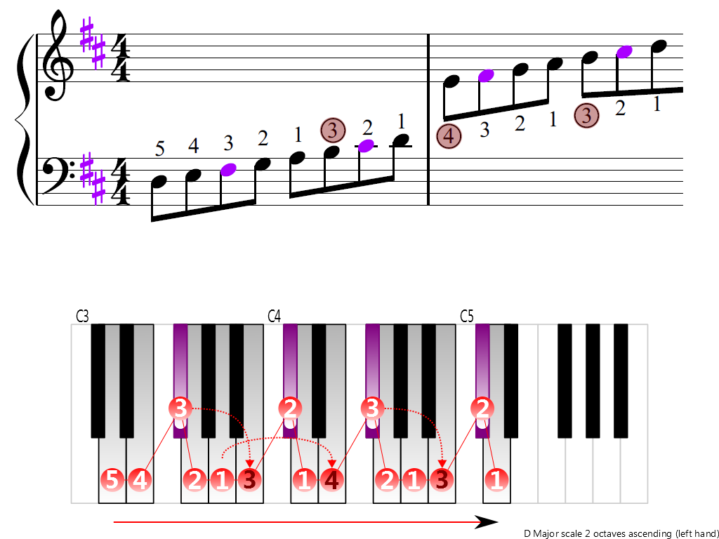 Figure 3. Ascending of the D Major scale 2 octaves (left hand)