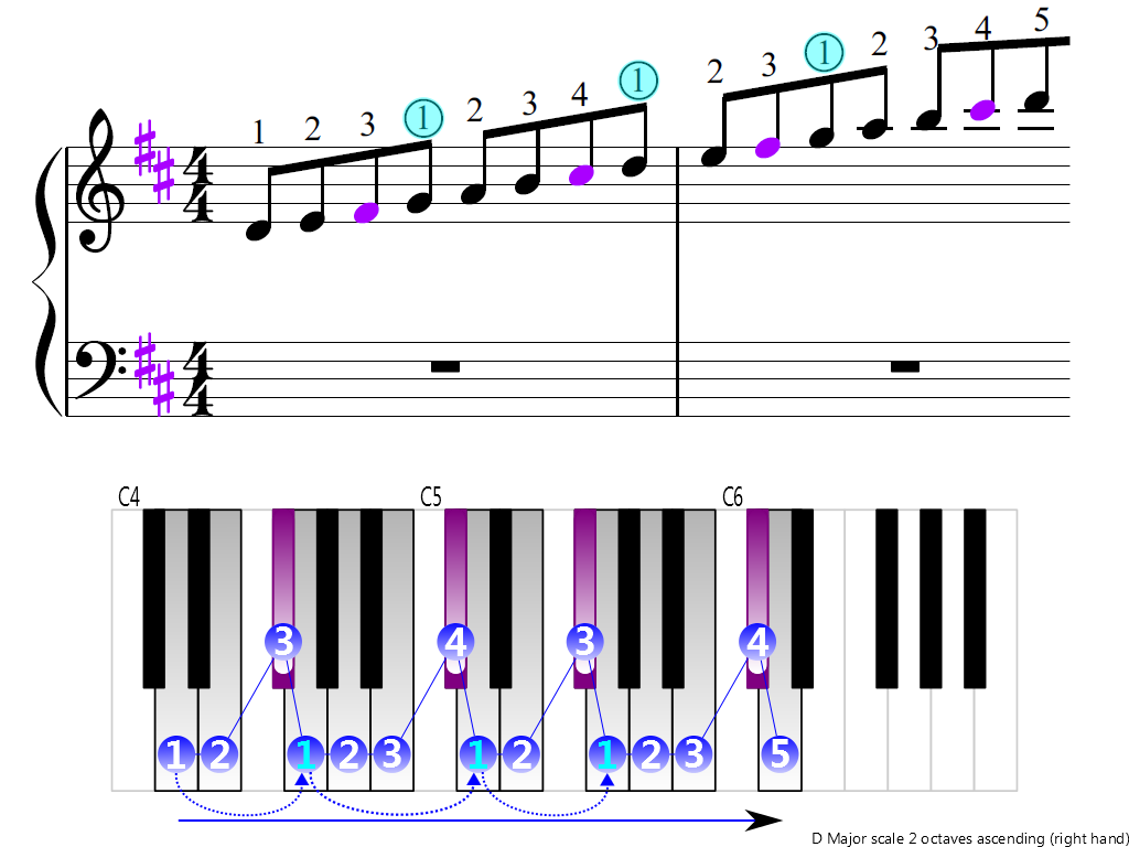 Figure 3. Ascending of the D Major scale 2 octaves (right hand)