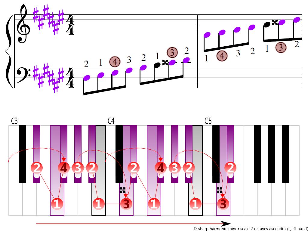 Figure 3. Ascending of the D-sharp harmonic minor scale 2 octaves (left hand)