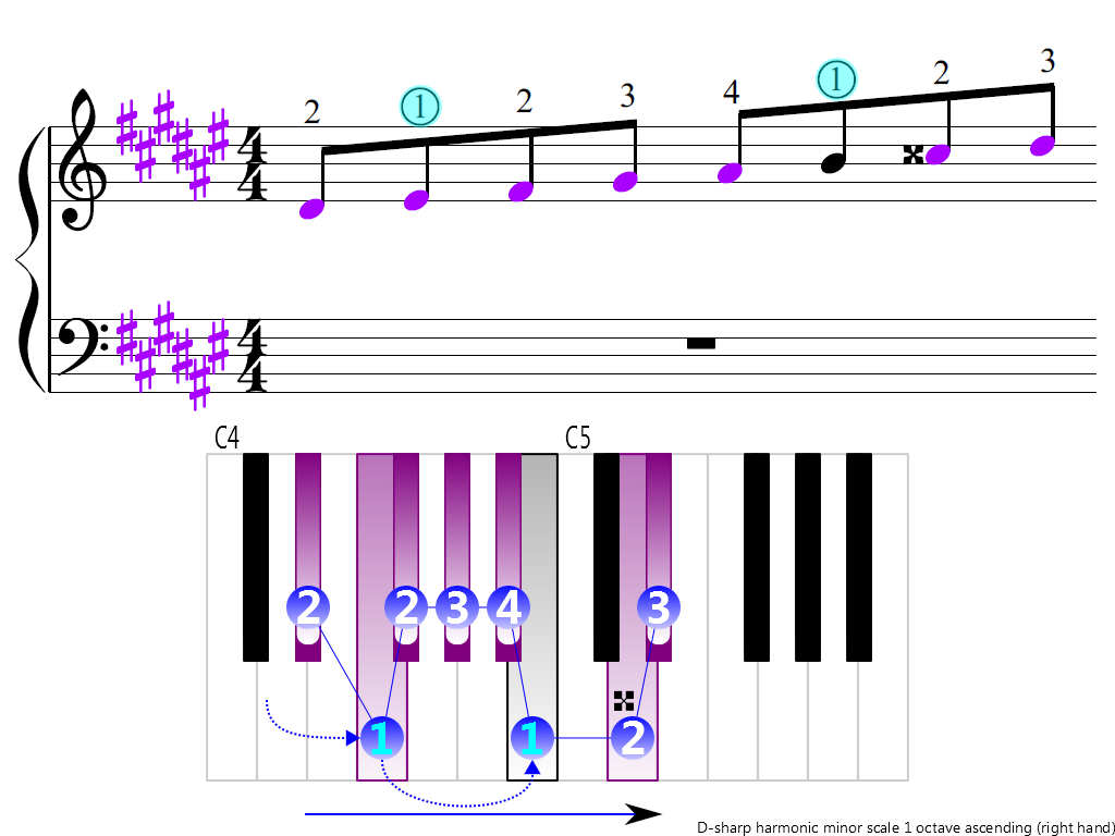 Figure 3. Ascending of the D-sharp harmonic minor scale 1 octave (right hand)