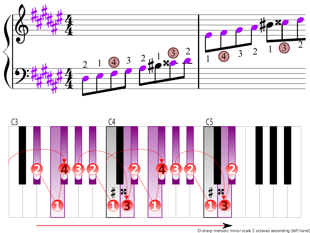 Figure 3. Ascending of the D-sharp melodic minor scale 2 octaves (left hand)