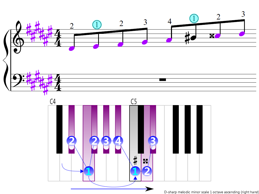 Figure 3. Ascending of the D-sharp melodic minor scale 1 octave (right hand)
