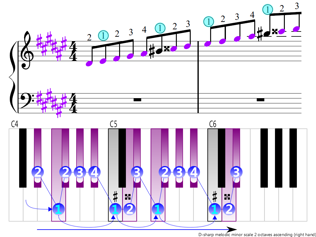 Figure 3. Ascending of the D-sharp melodic minor scale 2 octaves (right hand)