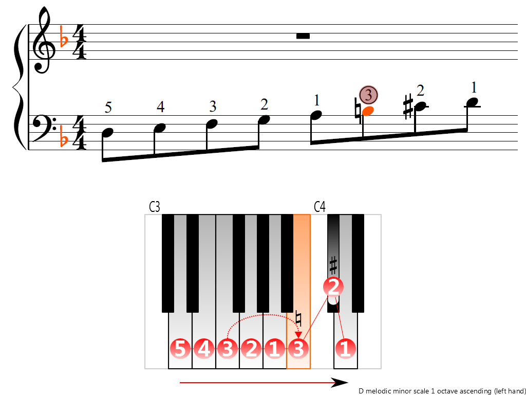 Figure 3. Ascending of the D melodic minor scale 1 octave (left hand)