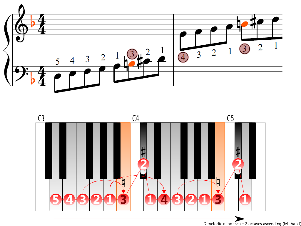 Figure 3. Ascending of the D melodic minor scale 2 octaves (left hand)