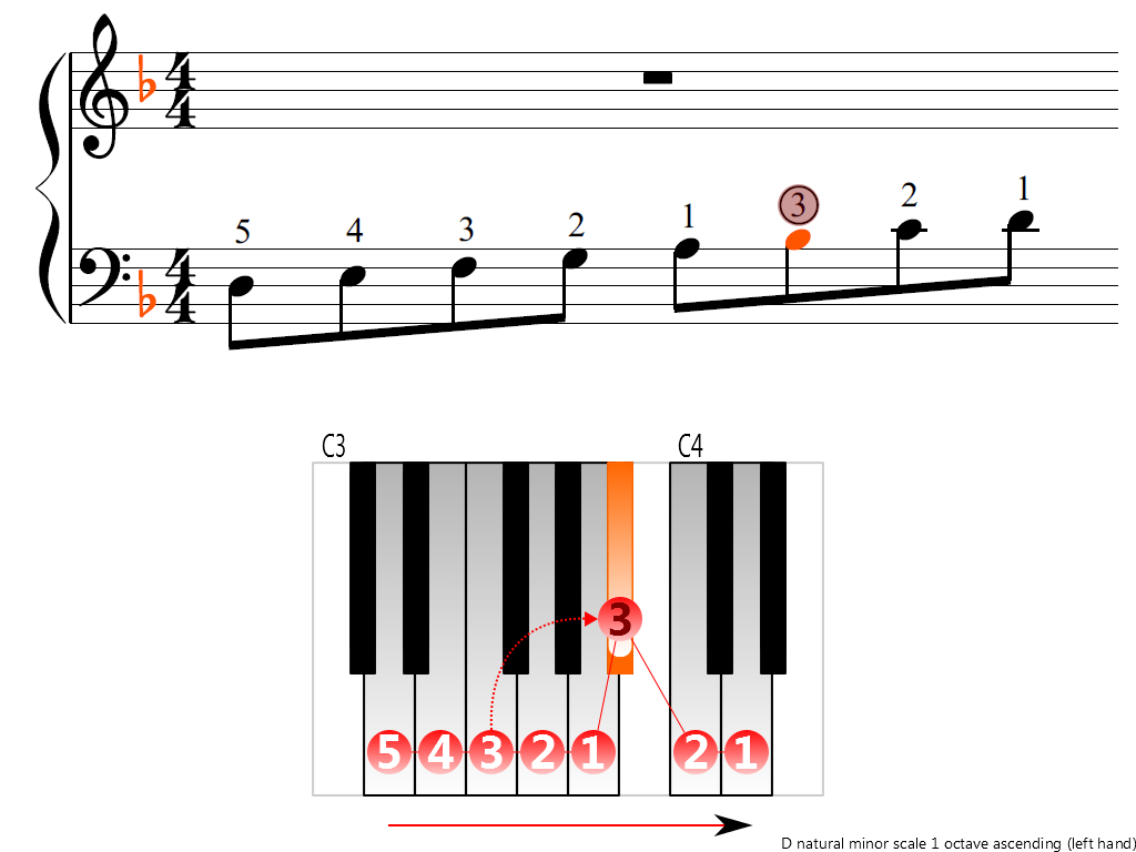 Figure 3. Ascending of the D natural minor scale 1 octave (left hand)