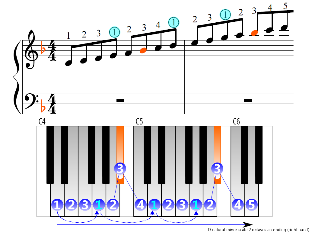 Figure 3. Ascending of the D natural minor scale 2 octaves (right hand)