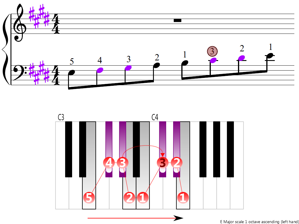 Figure 3. Ascending of the E Major scale 1 octave (left hand)