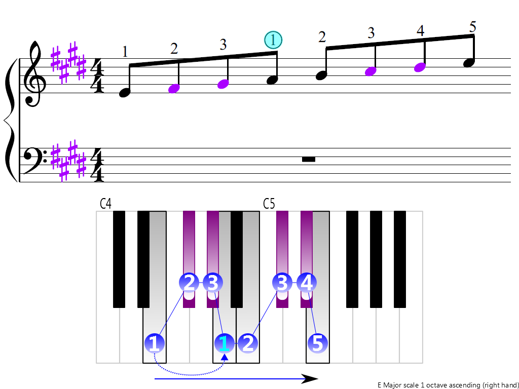Figure 3. Ascending of the E Major scale 1 octave (right hand)