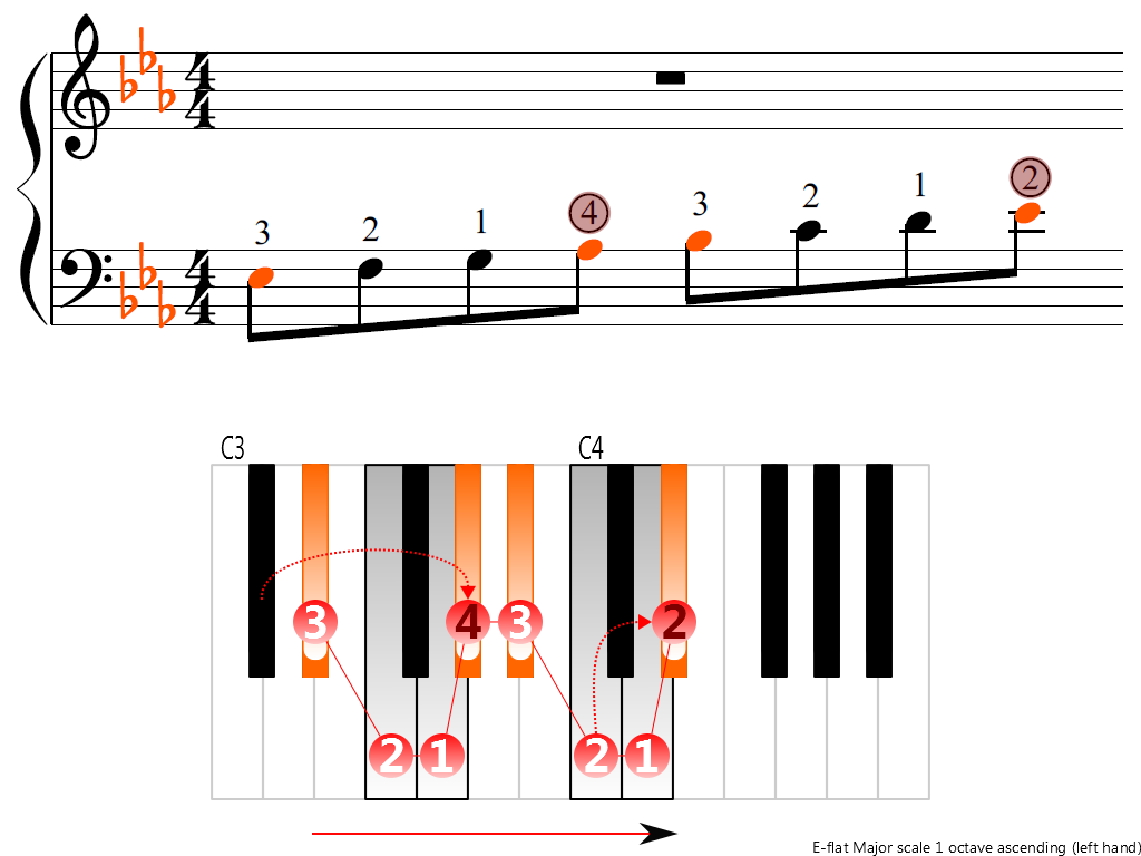 Figure 3. Ascending of the E-flat Major scale 1 octave (left hand)