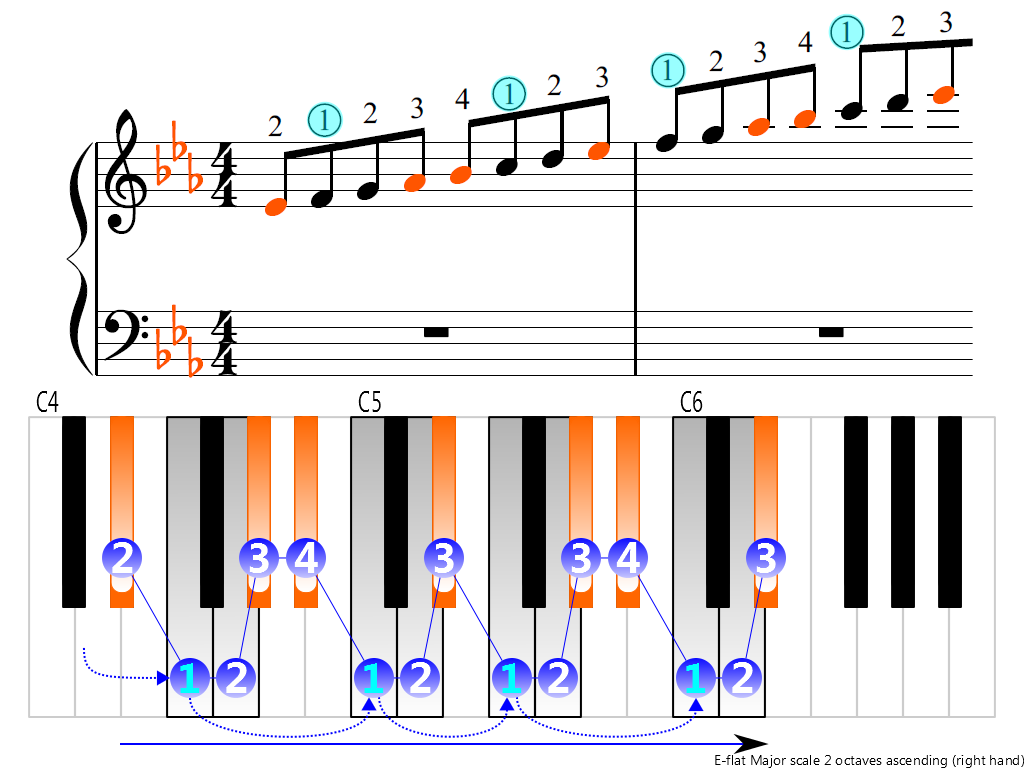 Figure 3. Ascending of the E-flat Major scale 2 octaves (right hand)
