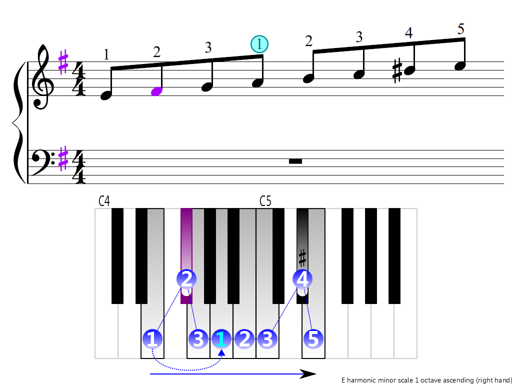 Figure 3. Ascending of the E harmonic minor scale 1 octave (right hand)