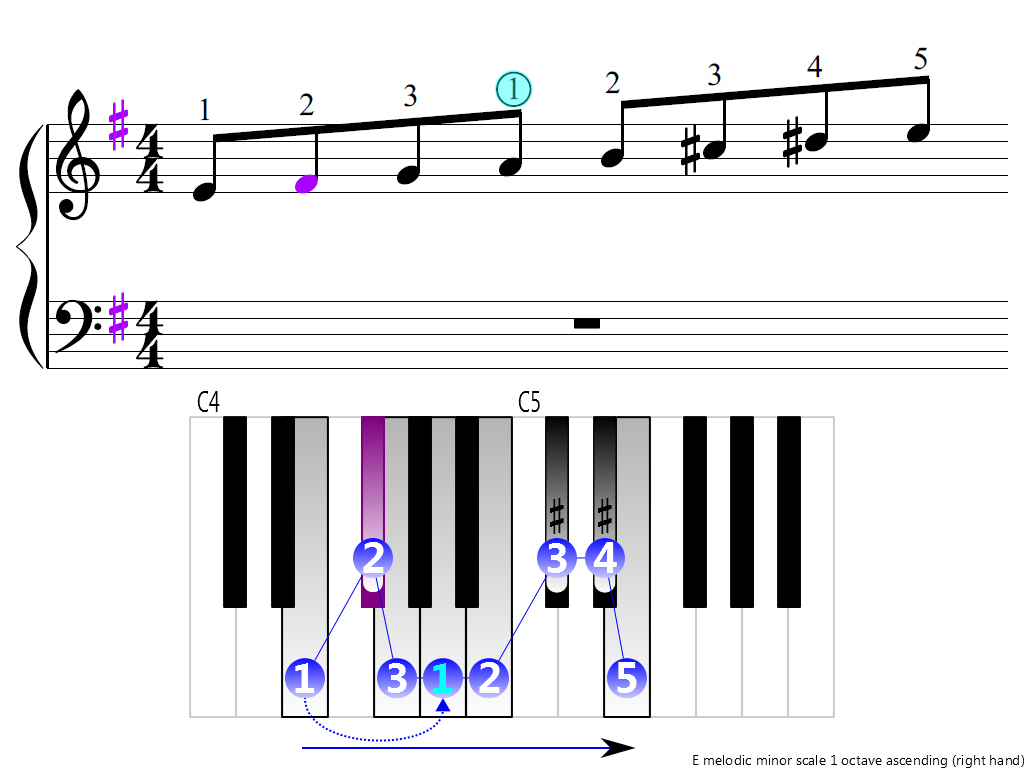 Figure 3. Ascending of the E melodic minor scale 1 octave (right hand)