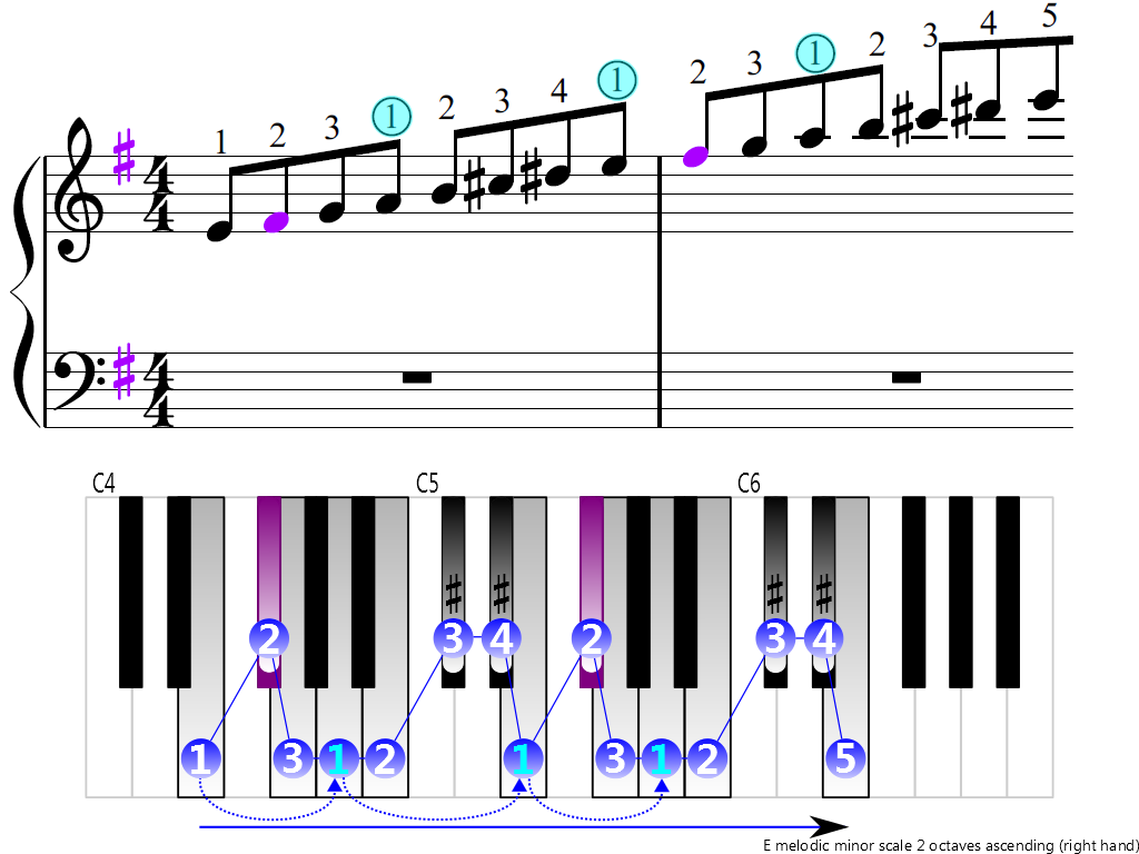 Figure 3. Ascending of the E melodic minor scale 2 octaves (right hand)