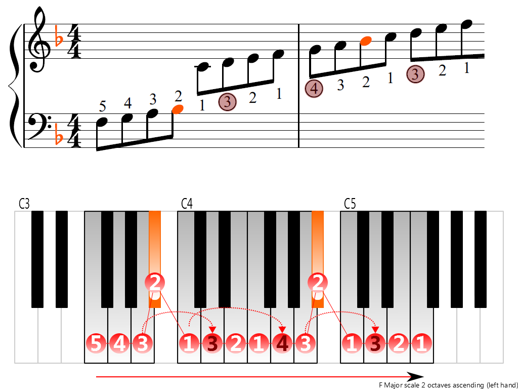 Figure 3. Ascending of the F Major scale 2 octaves (left hand)