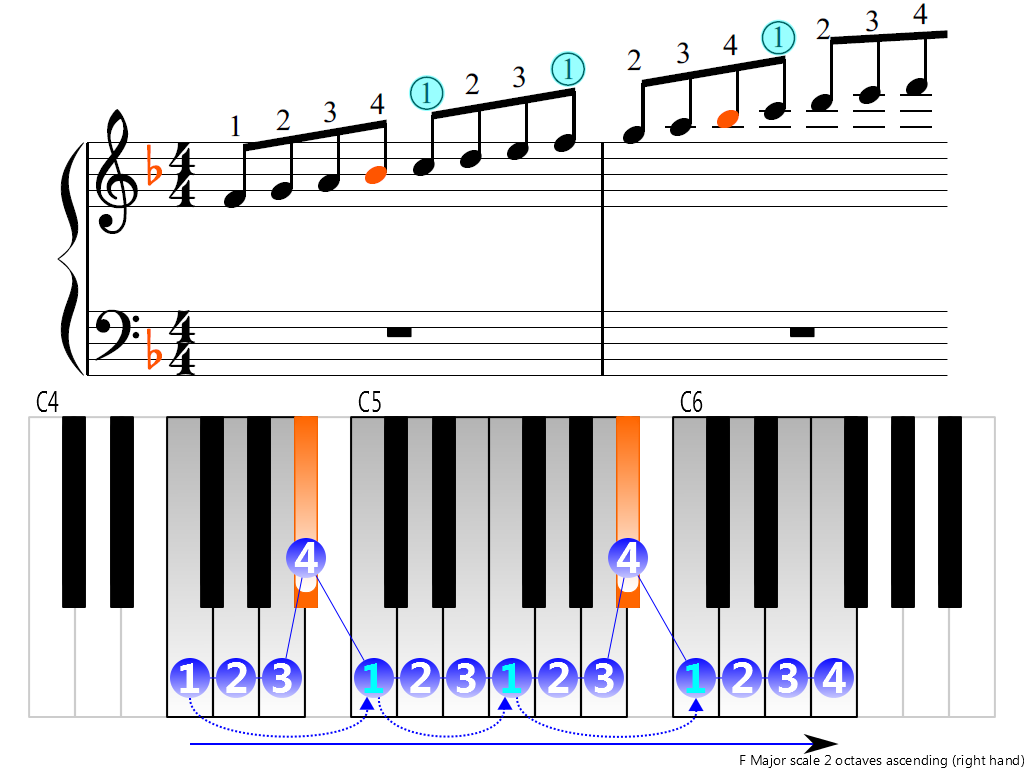 Figure 3. Ascending of the F Major scale 2 octaves (right hand)