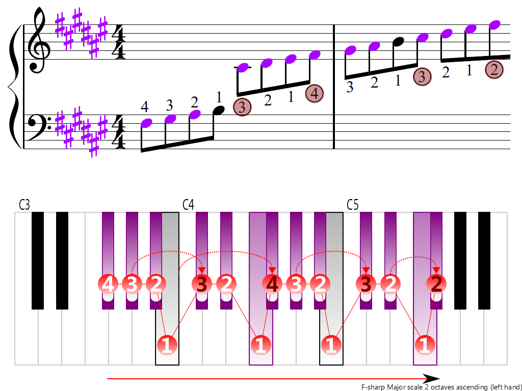 Figure 3. Ascending of the F-sharp Major scale 2 octaves (left hand)