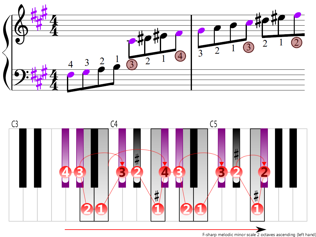 Figure 3. Ascending of the F-sharp melodic minor scale 2 octaves (left hand)
