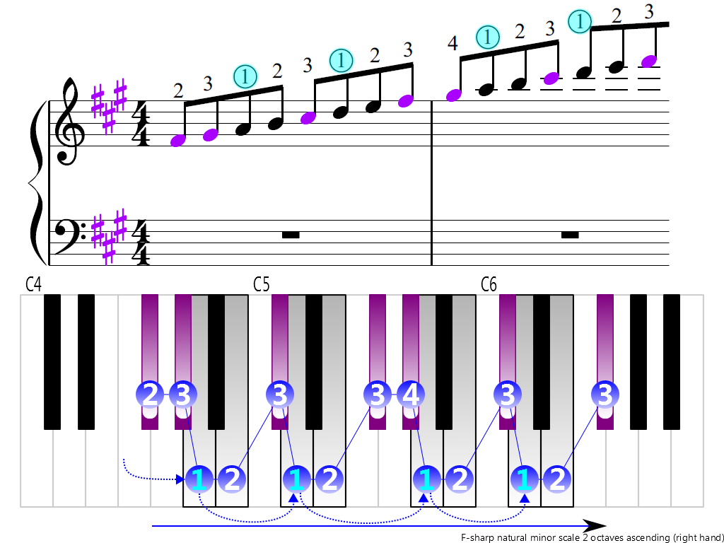 Figure 3. Ascending of the F-sharp natural minor scale 2 octaves (right hand)
