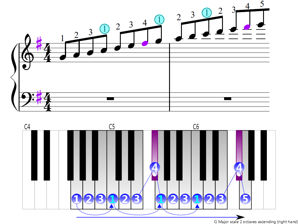 Figure 3. Ascending of the G Major scale 2 octaves (right hand)