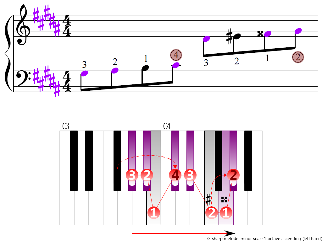 Figure 3. Ascending of the G-sharp melodic minor scale 1 octave (left hand)