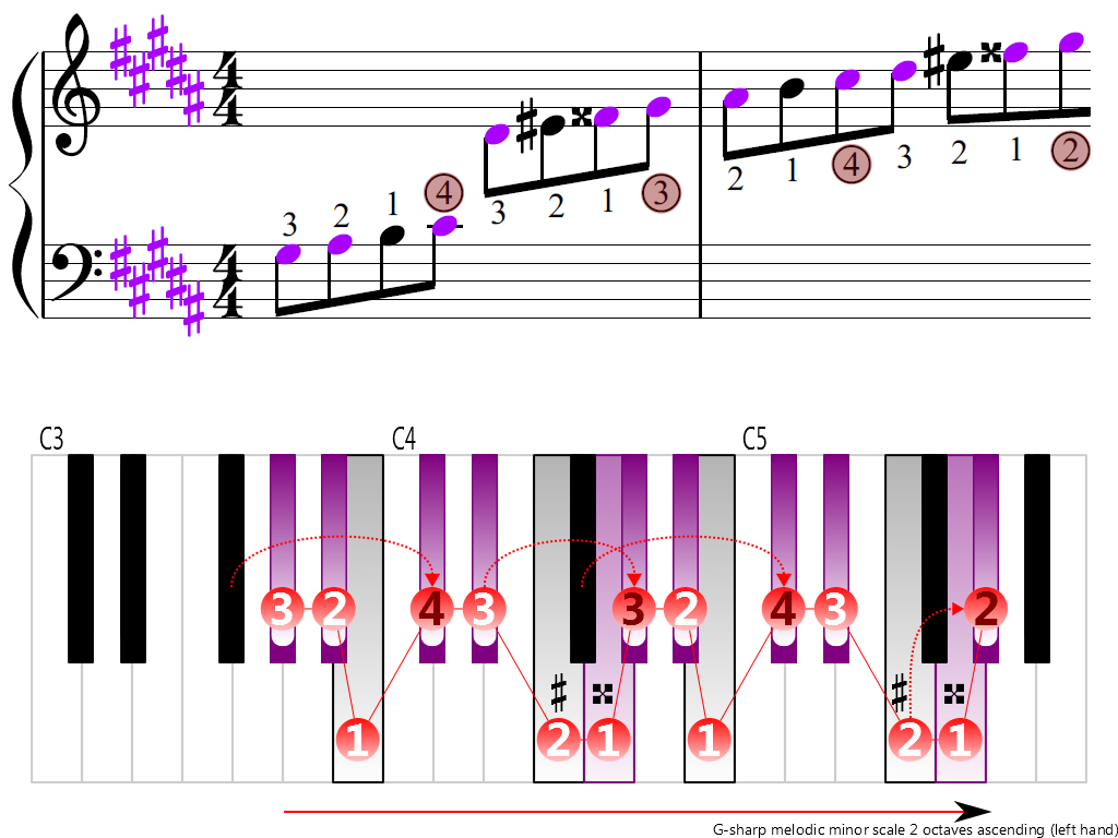 Figure 3. Ascending of the G-sharp melodic minor scale 2 octaves (left hand)