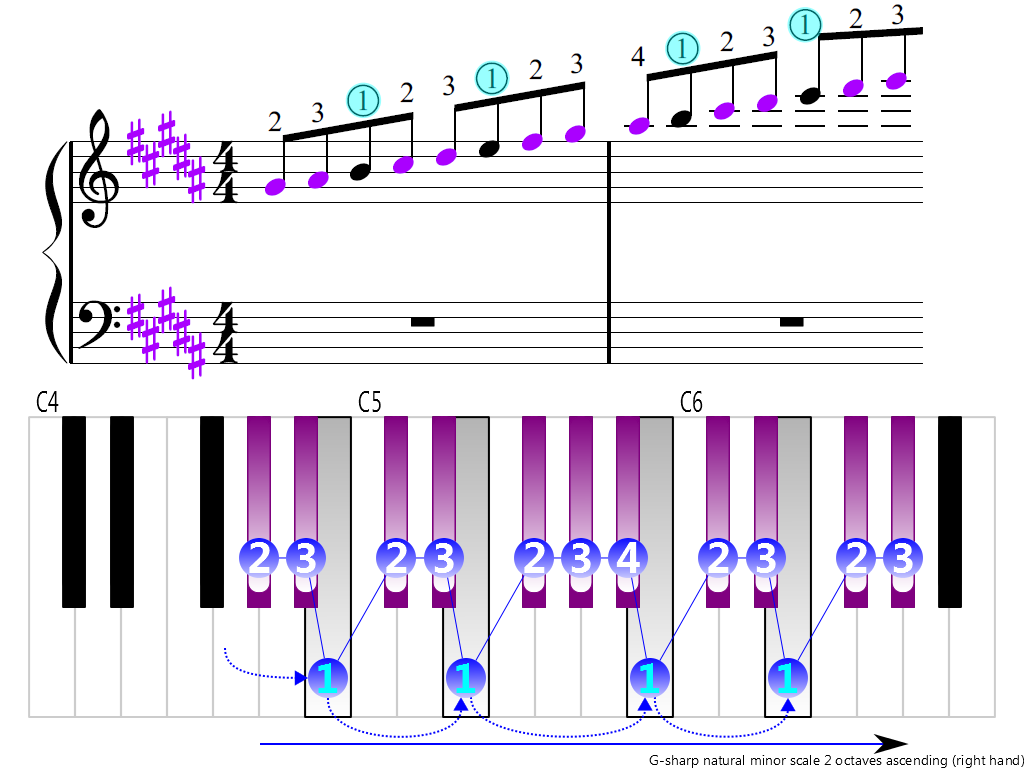 Figure 3. Ascending of the G-sharp natural minor scale 2 octaves (right hand)