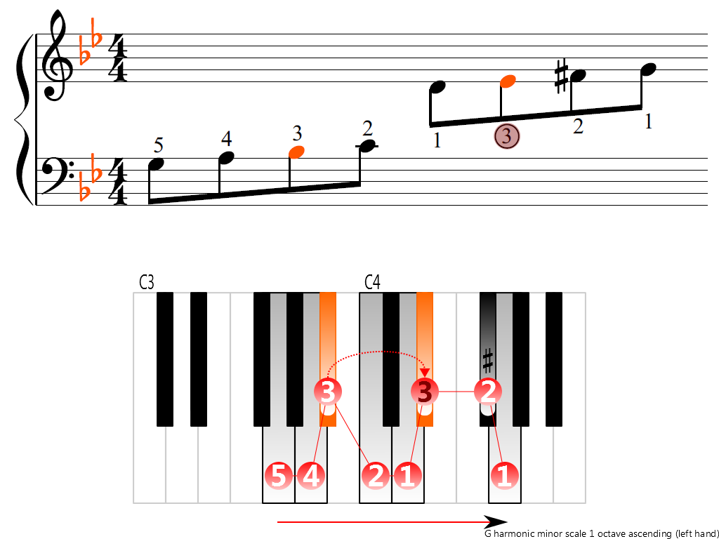 Figure 3. Ascending of the G harmonic minor scale 1 octave (left hand)