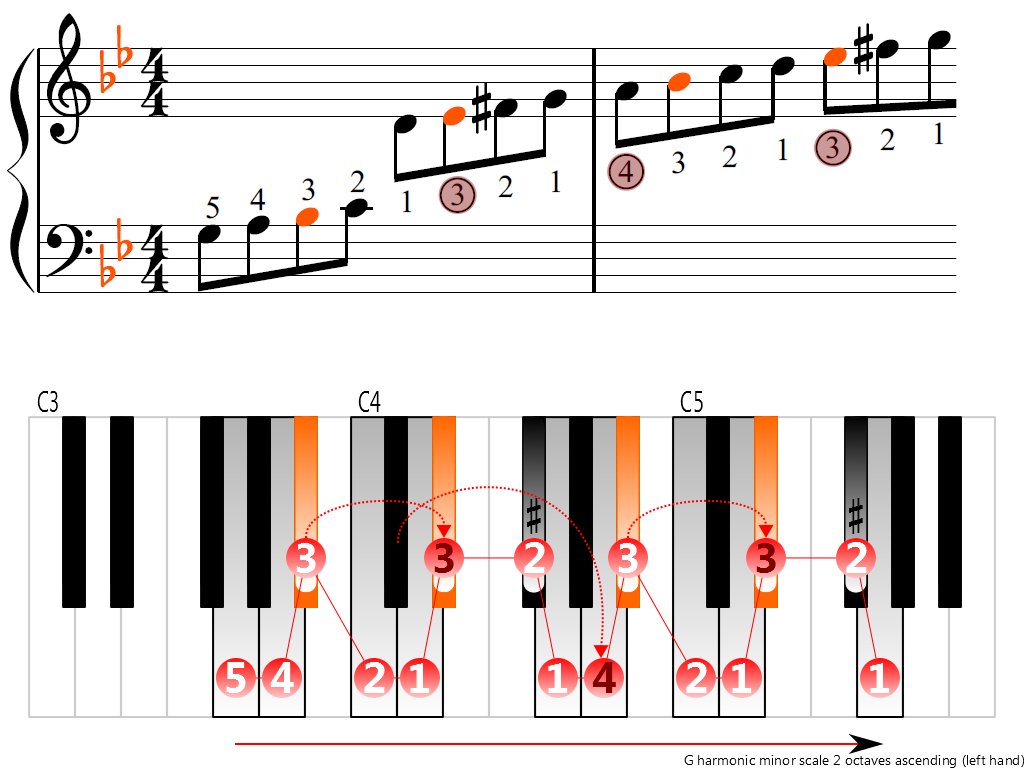Figure 3. Ascending of the G harmonic minor scale 2 octaves (left hand)