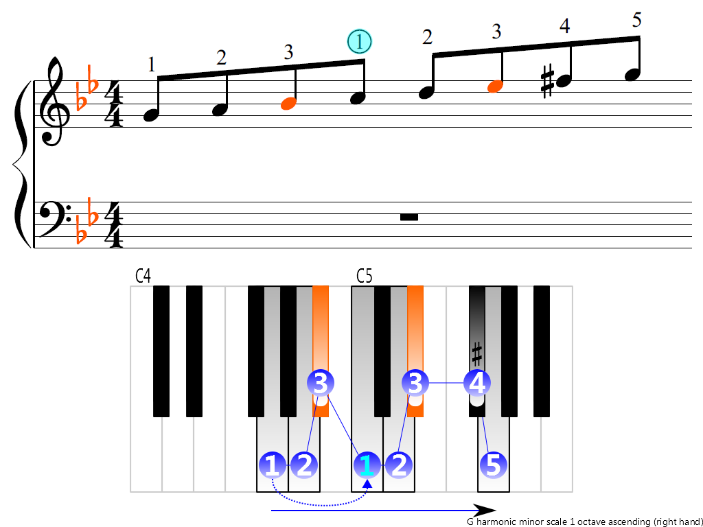 Figure 3. Ascending of the G harmonic minor scale 1 octave (right hand)